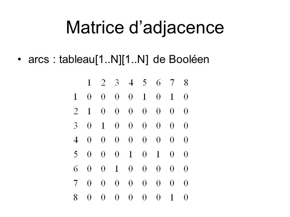 Matrice d'adjacence arcs : tableau[1..N][1..N] de Booléen